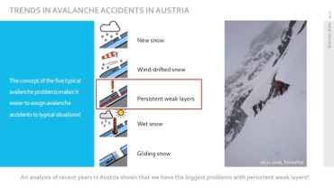 In recent years, many of the avalanche accidents in Austria have been caused by persistent weak layers. Presenter: Walter Würtl